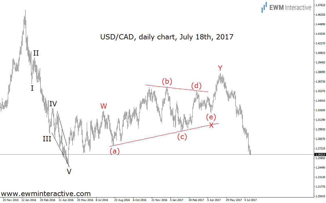 usdcad july 18 elliott wave analysis
