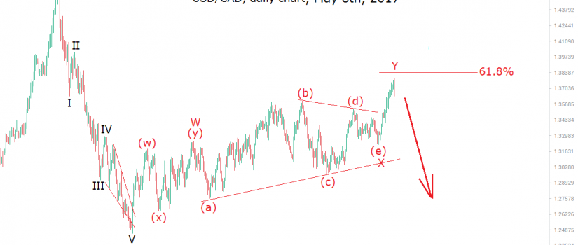 usdcad may 8 elliott wave analysis
