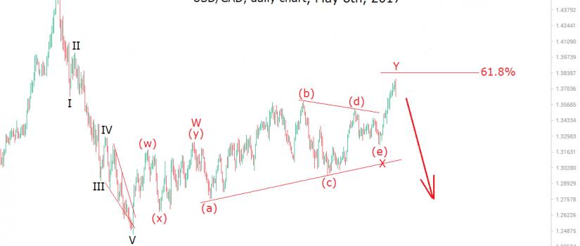 usdcad may 8 elliott wave analysis