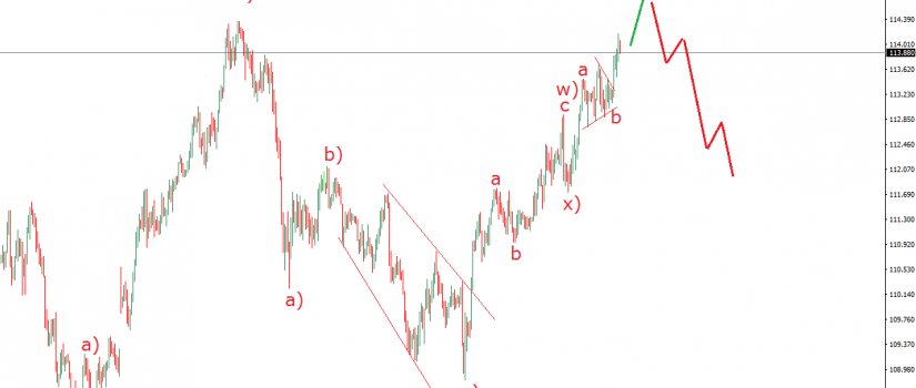 usdjpy elliott wave analysis july 10