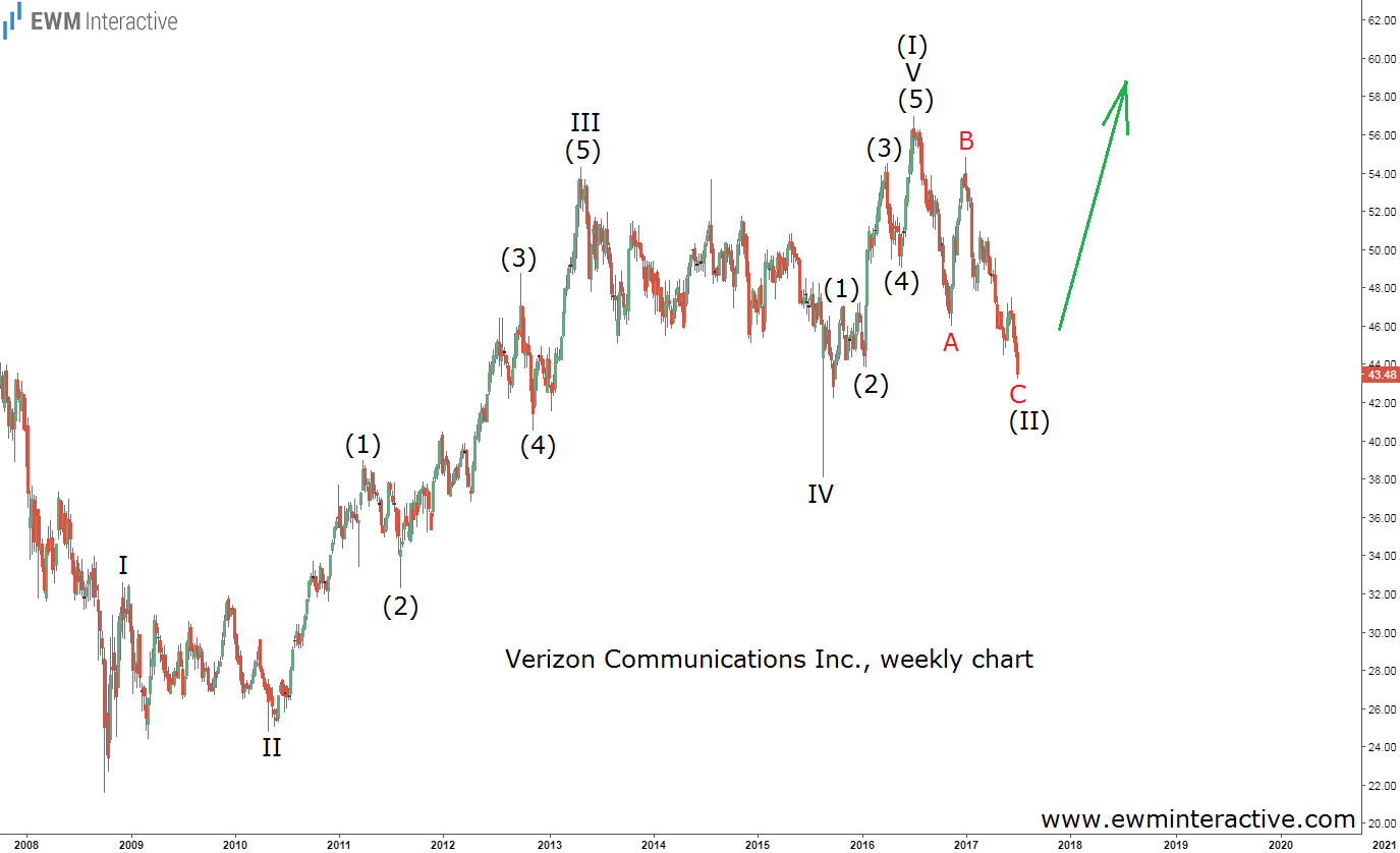 verizon elliott wave chart 1