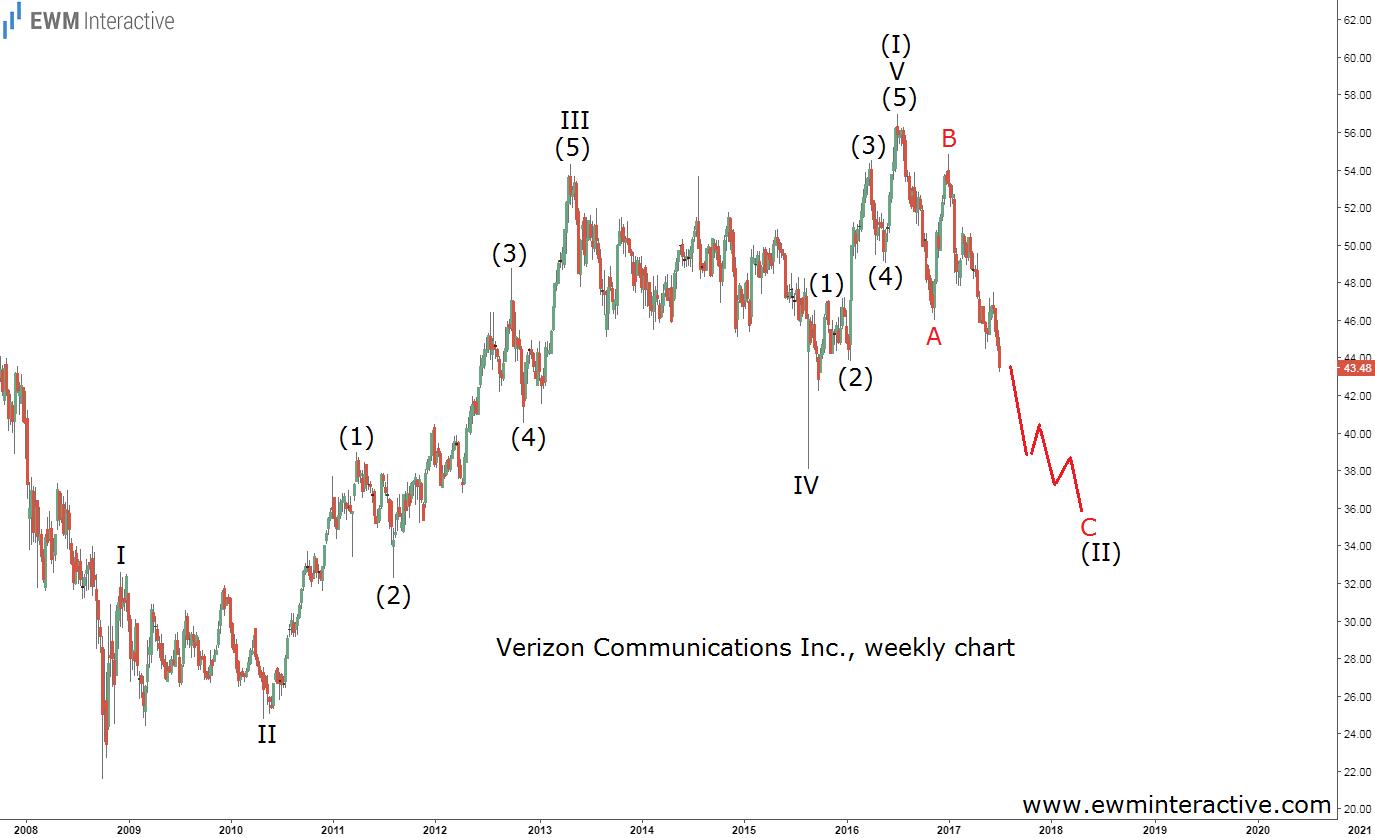 verizon elliott wave chart 2