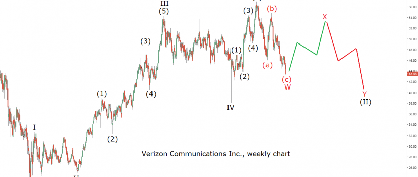 verizon elliott wave count 3