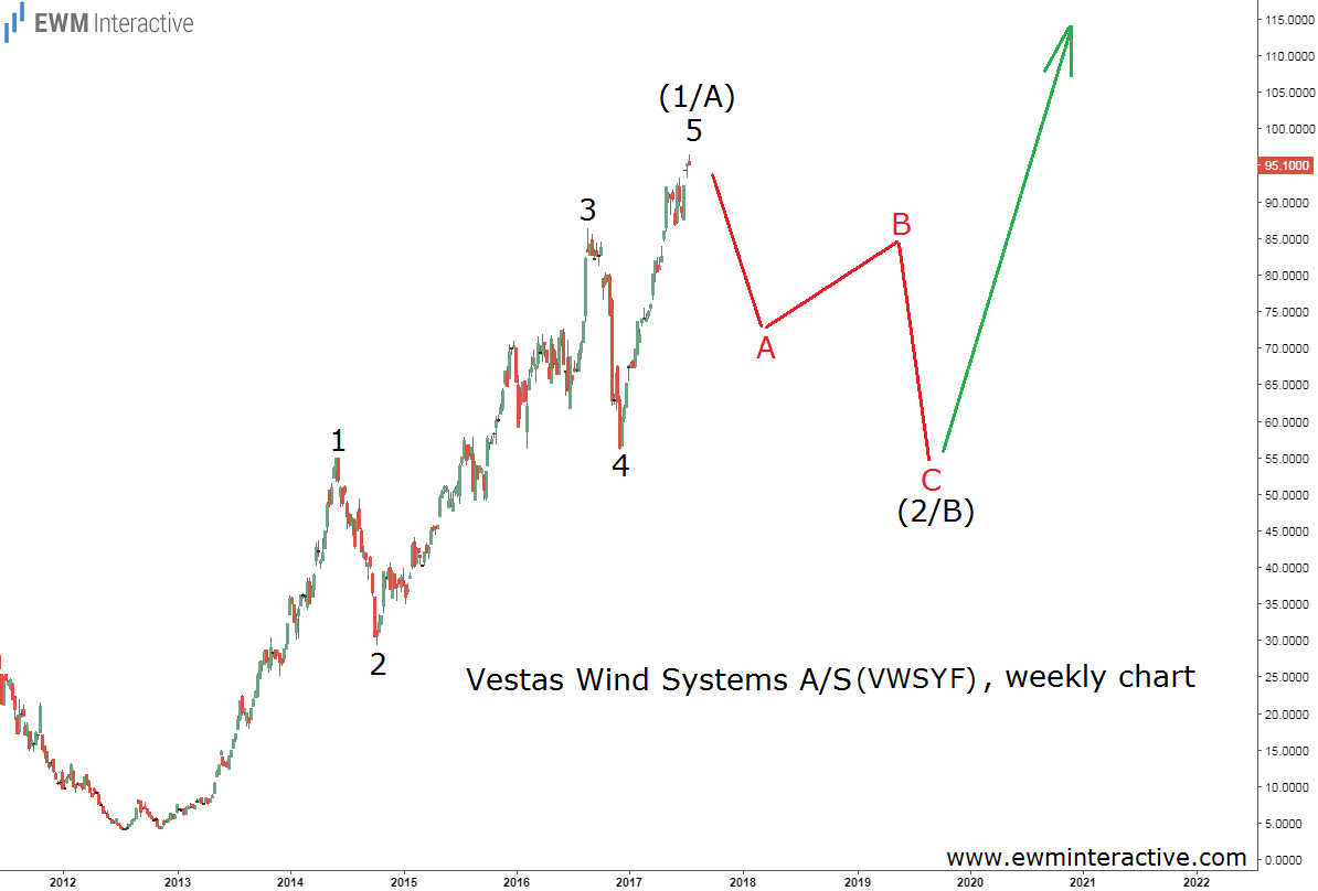 vestas wind systems stock analysis