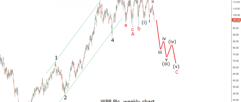 wpp stock elliott wave analysis