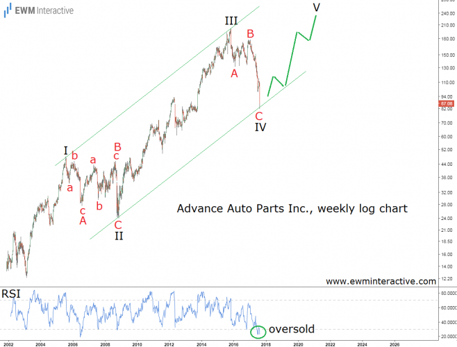 advance auto parts elliott wave analysis