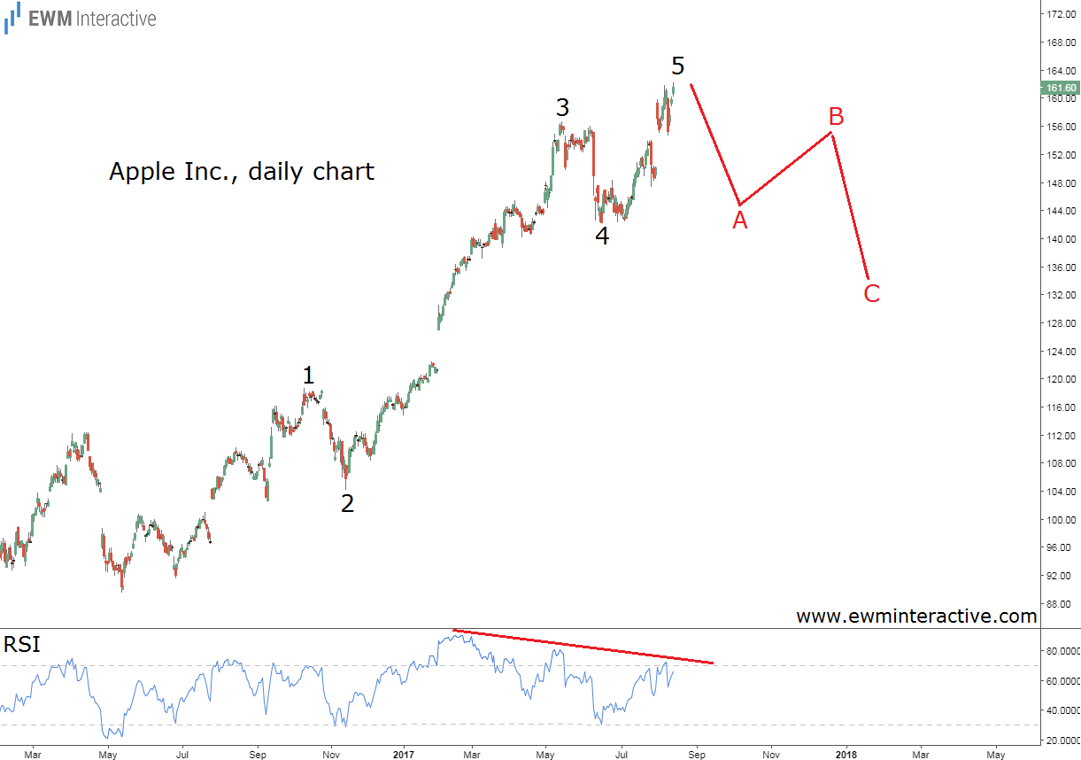 apple stock elliott wave analysis