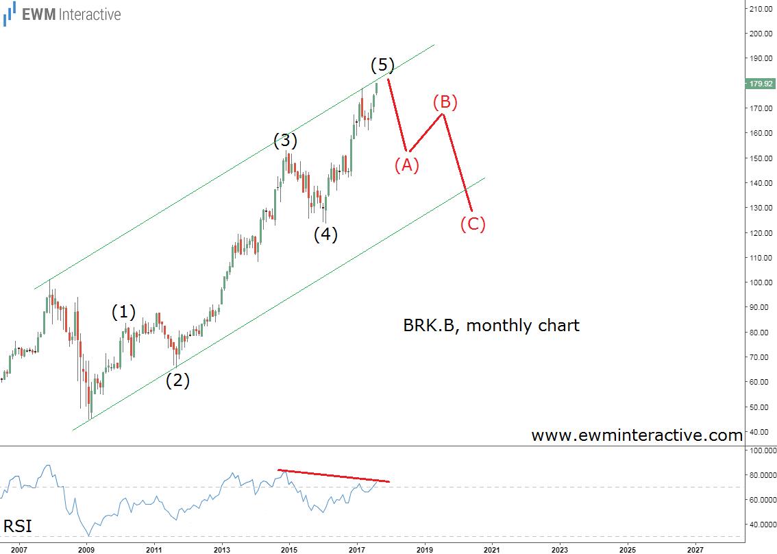 berkshire monthly elliott wave chart