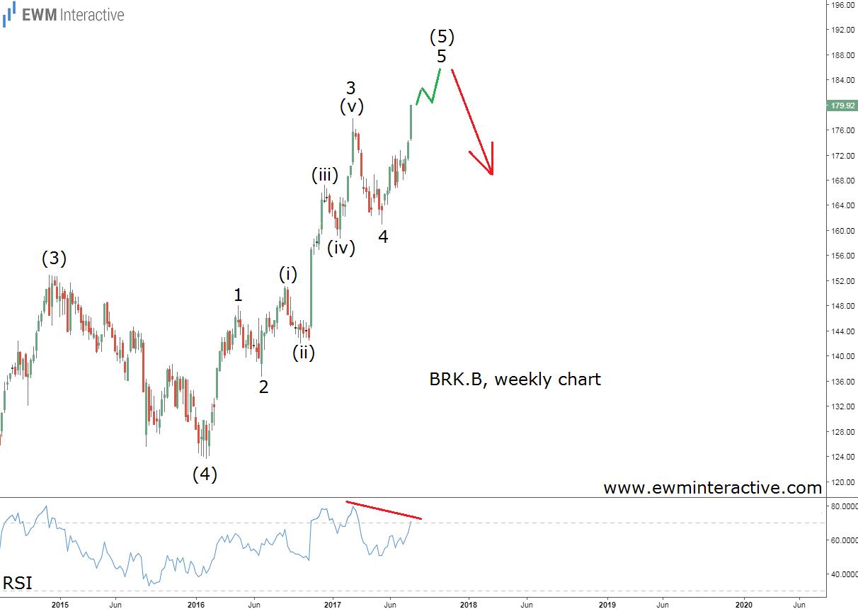 berkshire elliott wave analysis monthly chart
