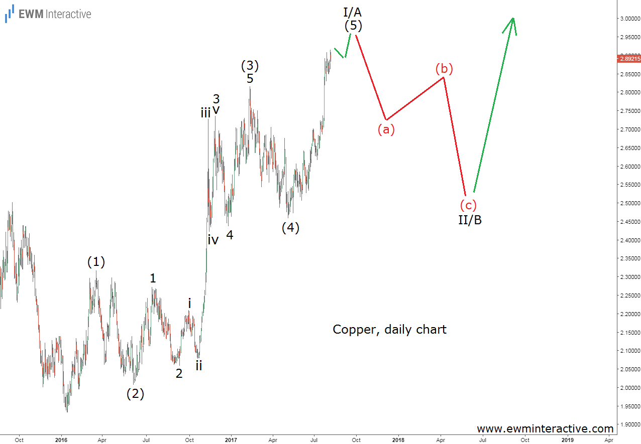 copper elliott wave analysis