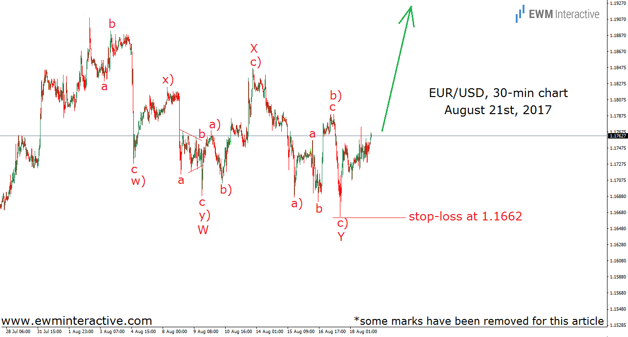 eurusd elliott wave analysis august 21