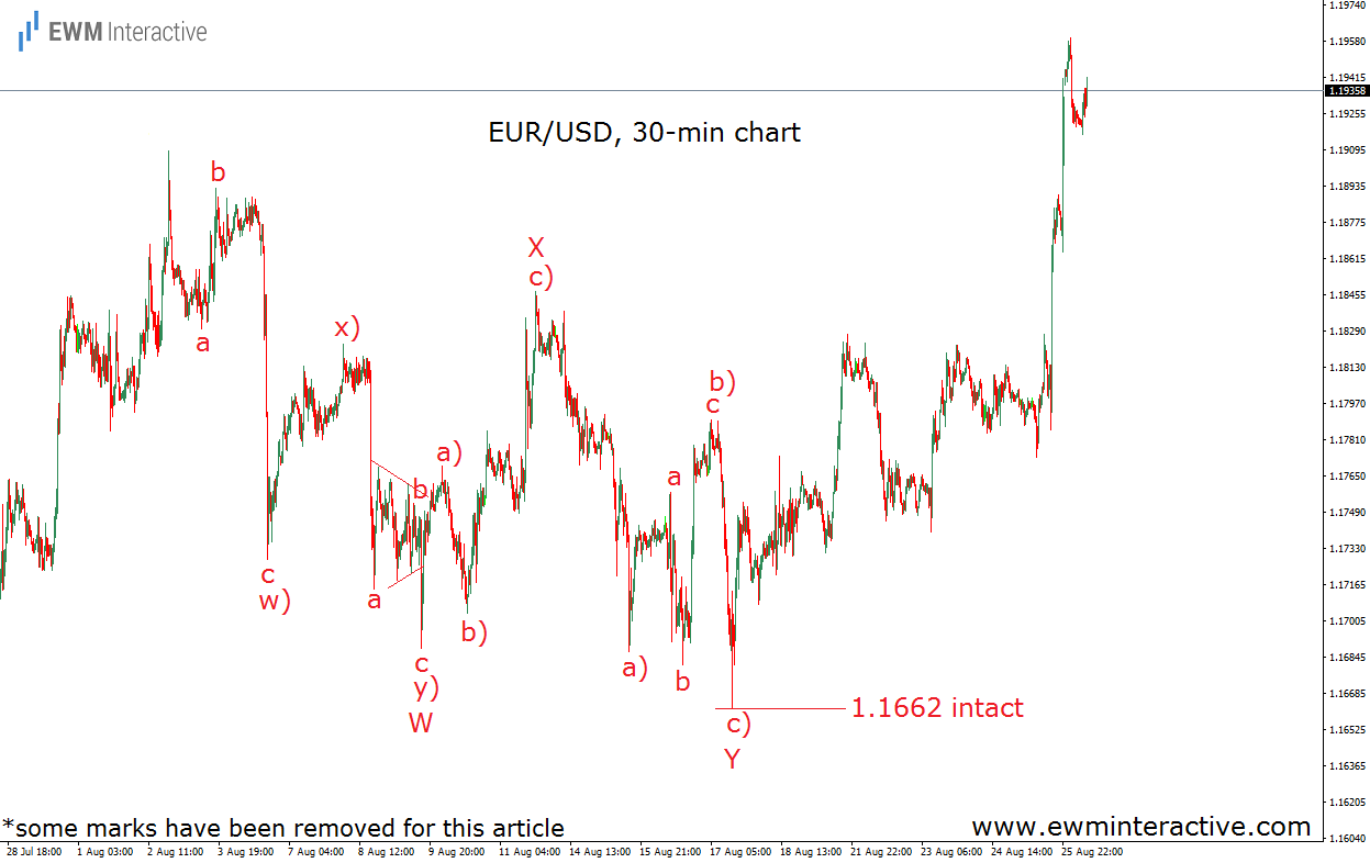 eurusd elliott wave analysis august 28