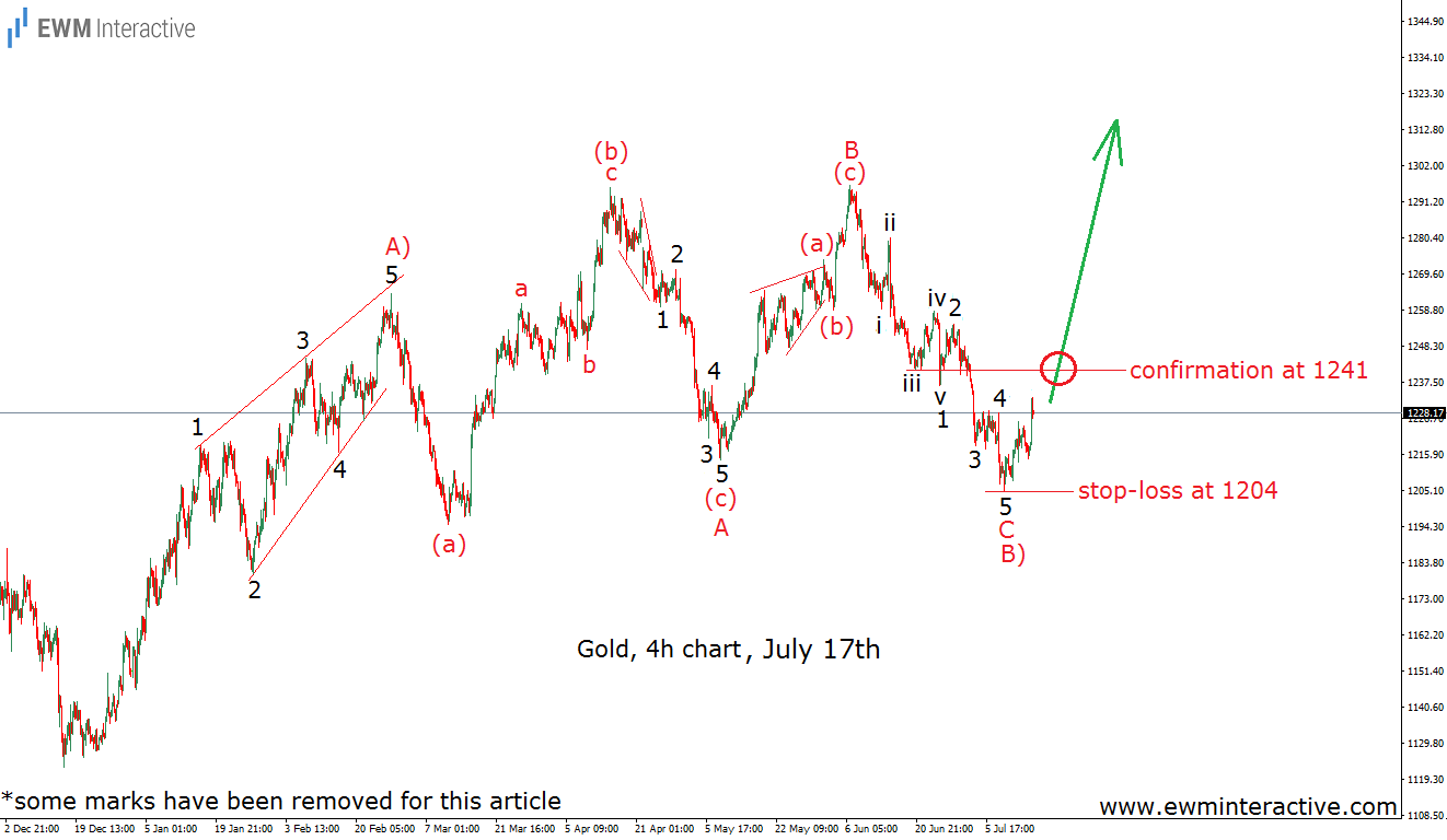gold elliott wave analysis july 17