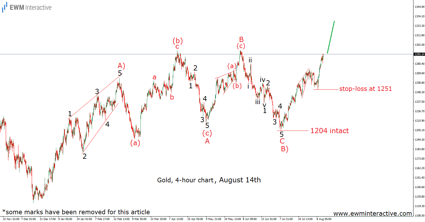 gold elliott wave analysis august 14