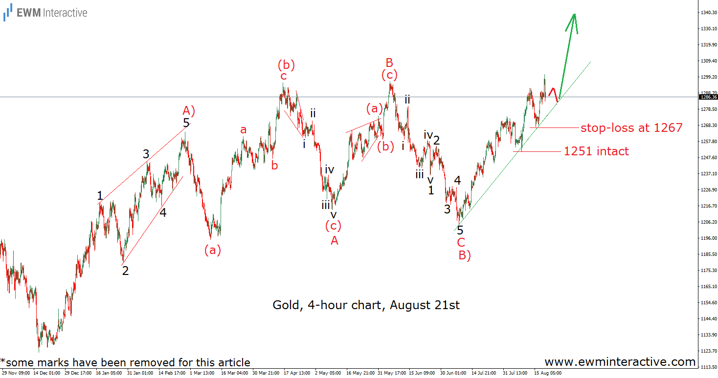 gold elliott wave analysis august 21