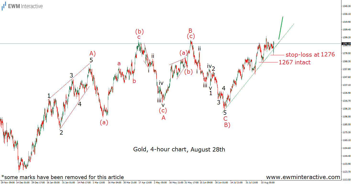 gold elliott wave analysis august 28