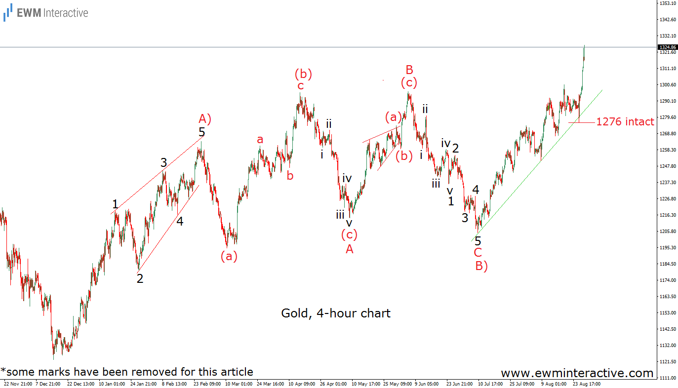 gold elliott wave analysis august 29