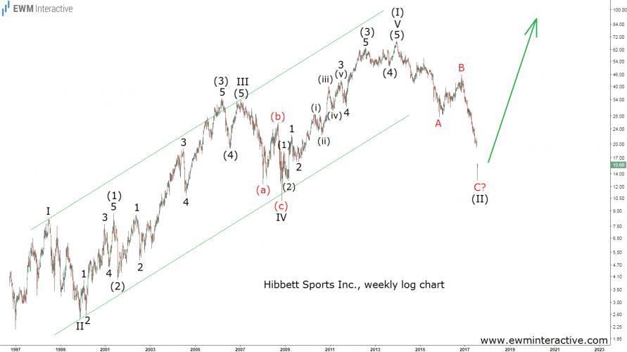hibbett stock analysis