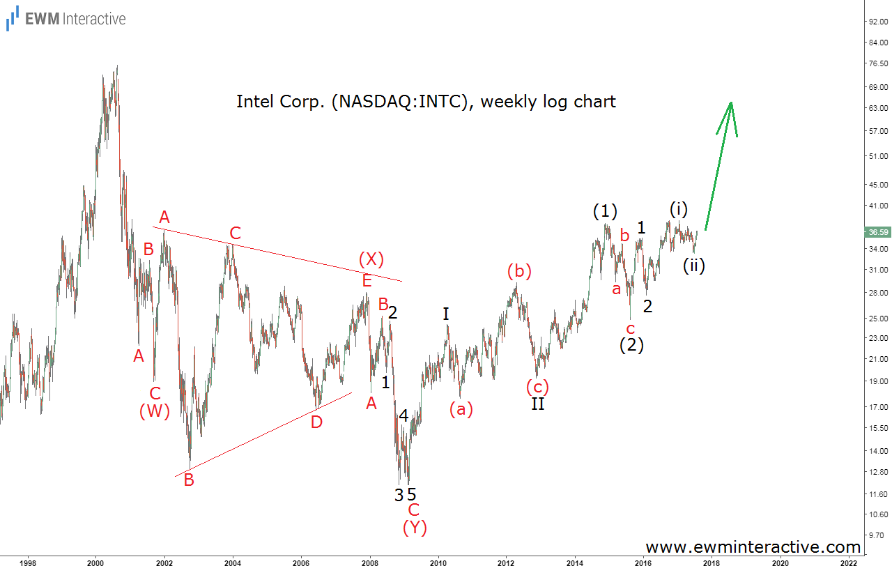 intel stock elliott wave analysis weekly