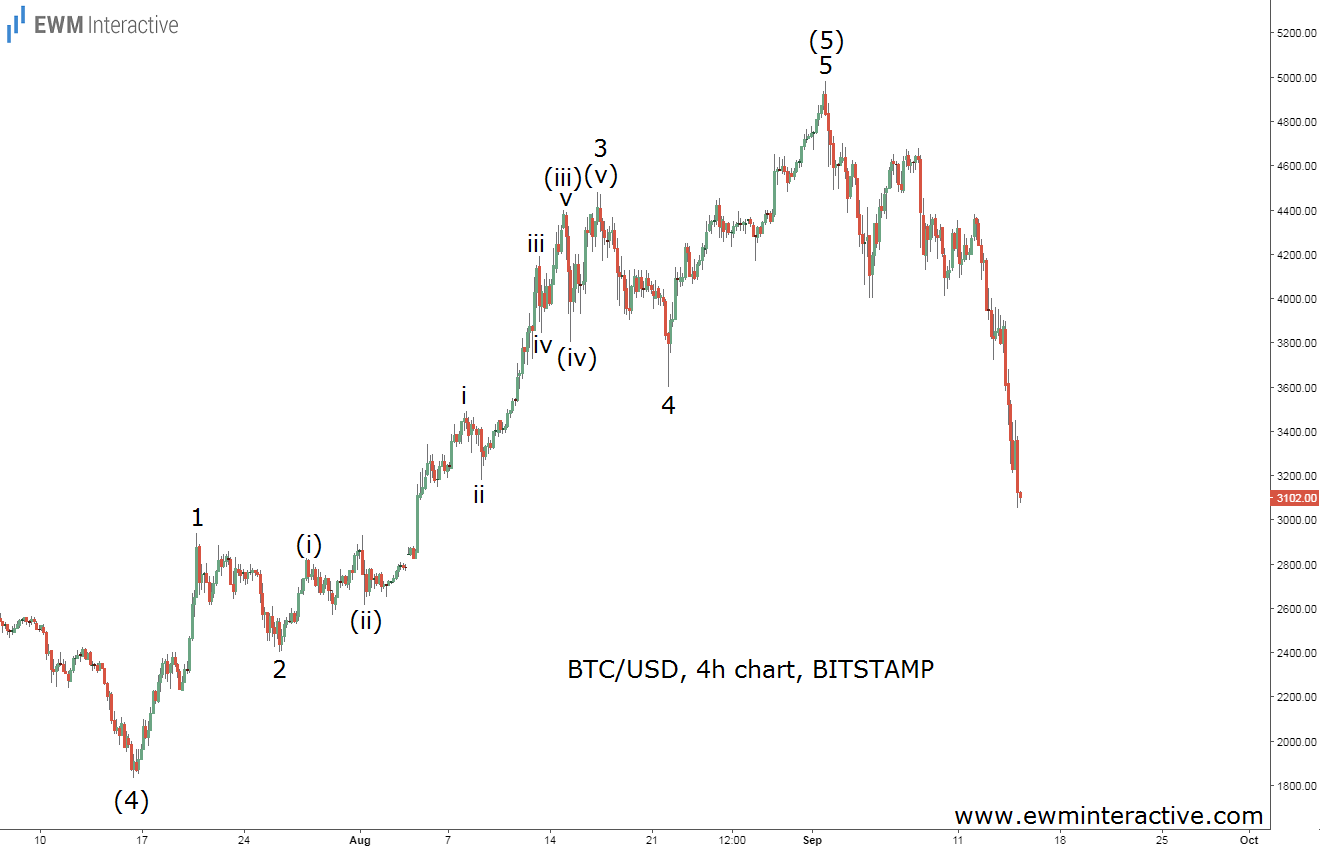 bitcoin elliott wave chart updated