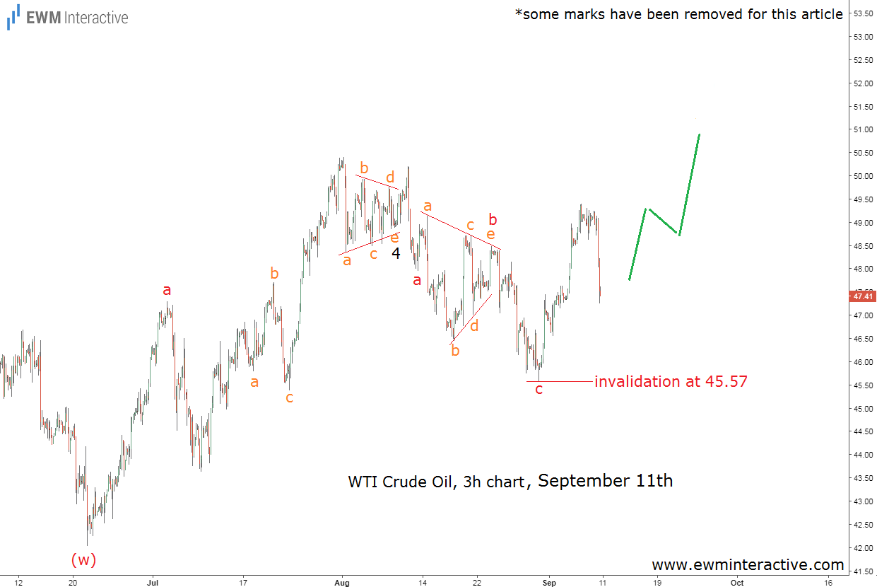 crude oil elliott wave analysis sept 11