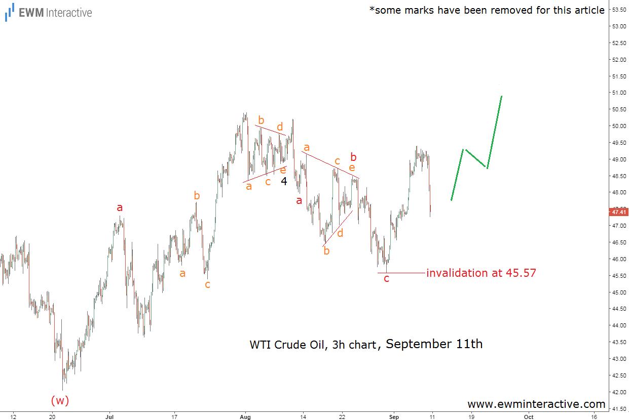crude oil elliott wave analysis sept 11