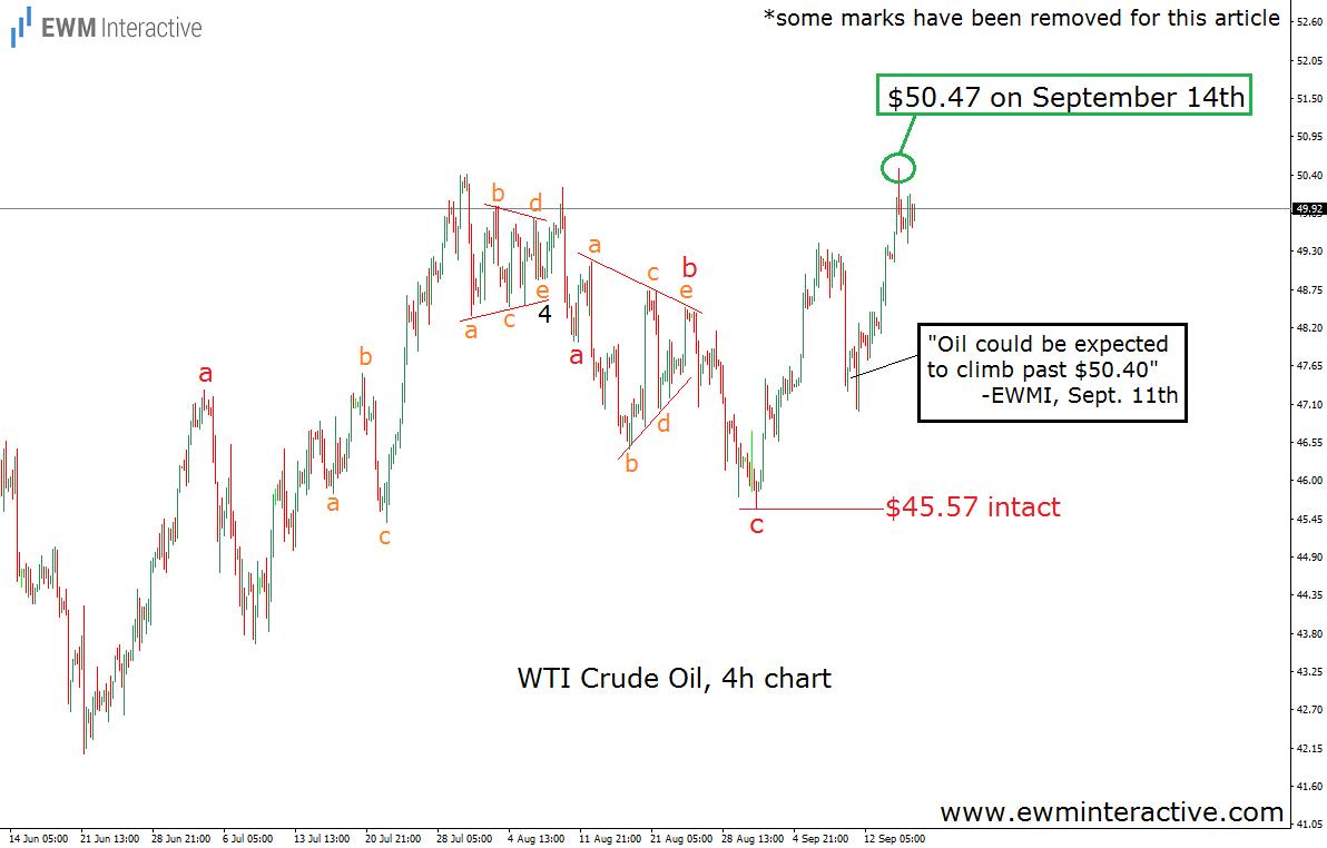crude oil elliott wave analysis sept 17