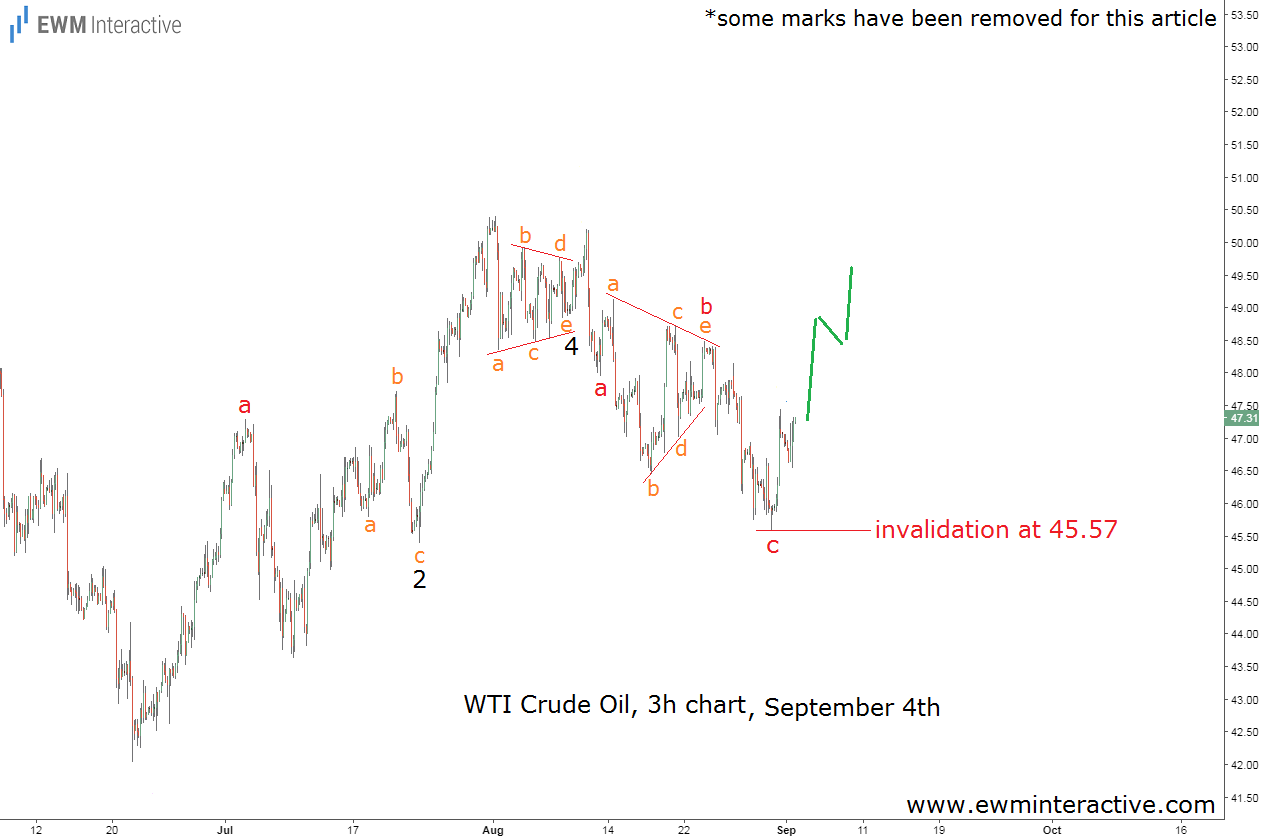 crude oil elliott wave analysis september 4th