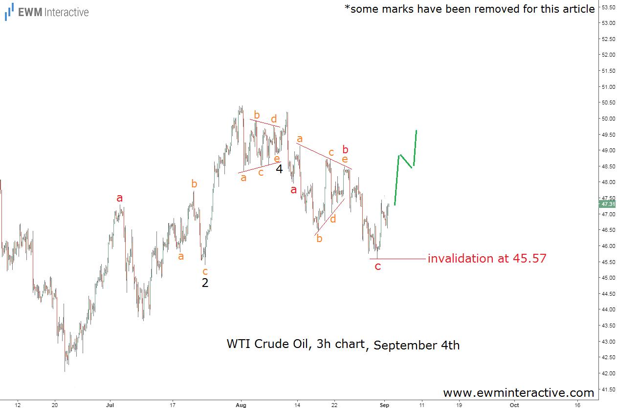 crude oil elliott wave analysis september 4th