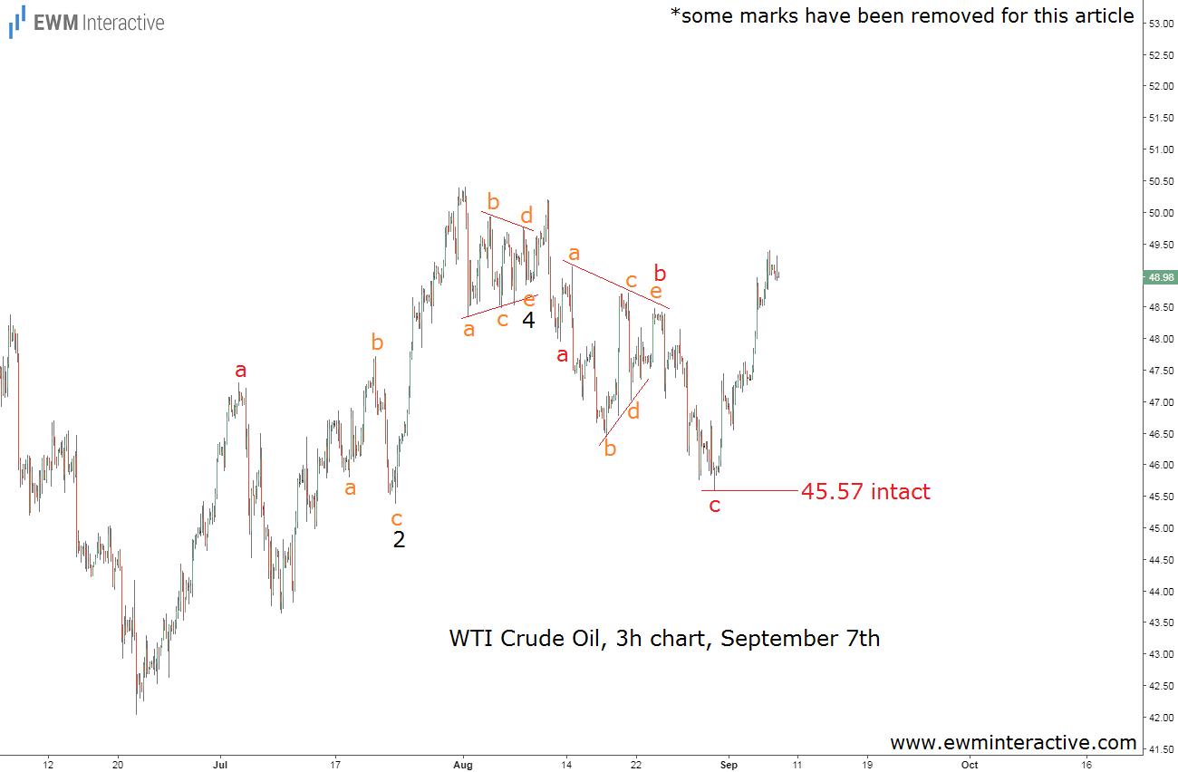 crude oil elliott wave analysis september 7th