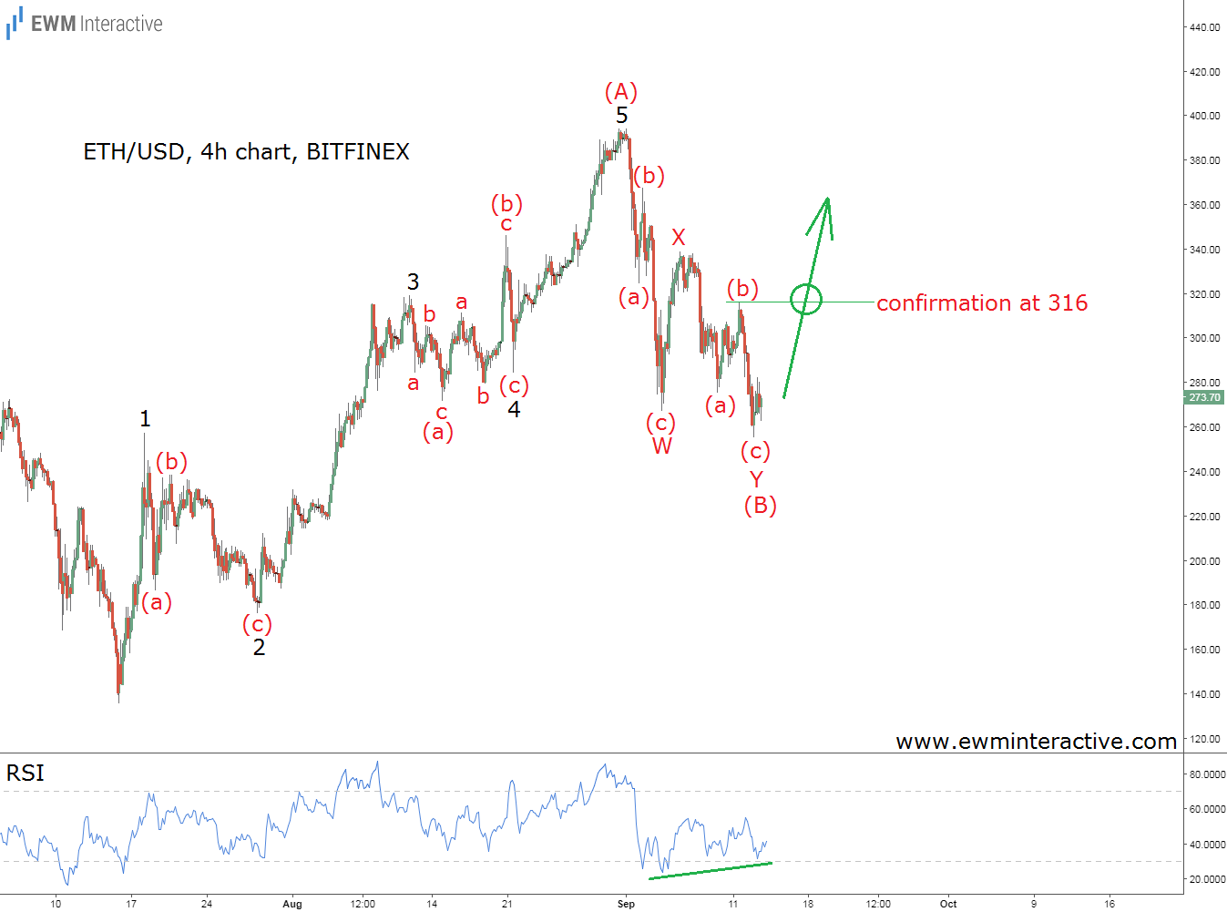 elliott wave analysis ethereum ethusd