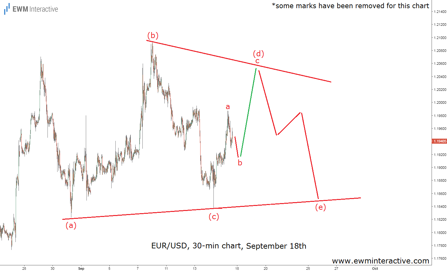 eurusd elliott wave analysis september 18