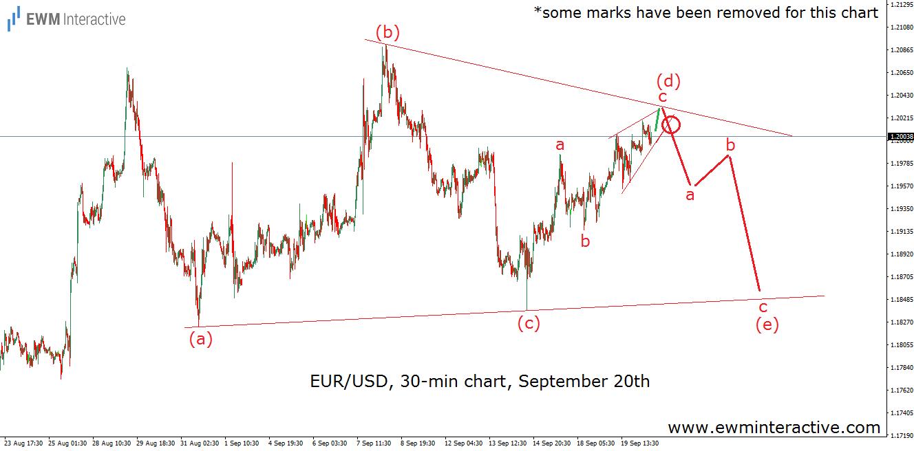 eurusd elliott wave analysis september 20