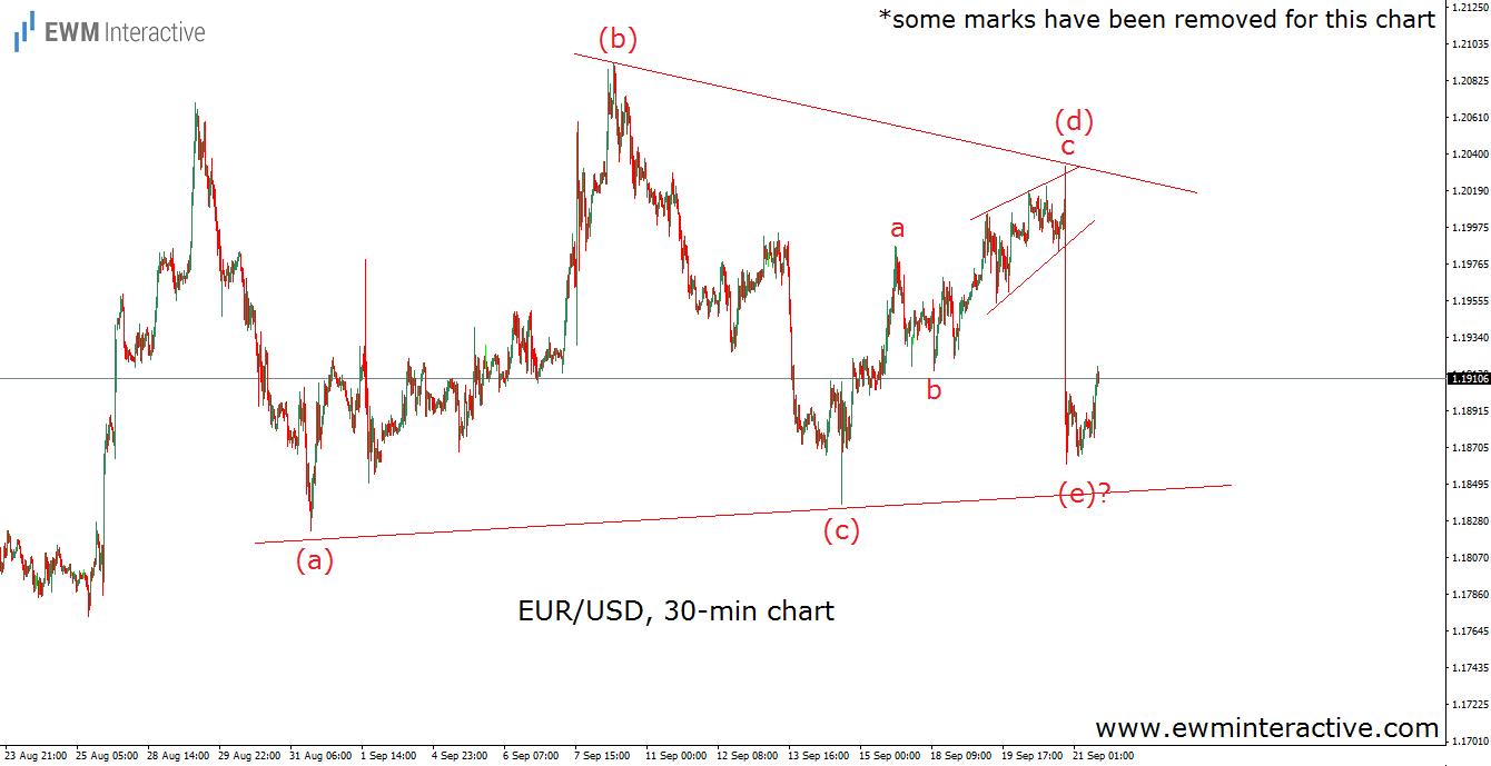 eurusd elliott wave analysis september 21