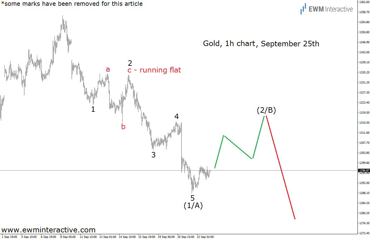 gold elliott wave analysis sep 25