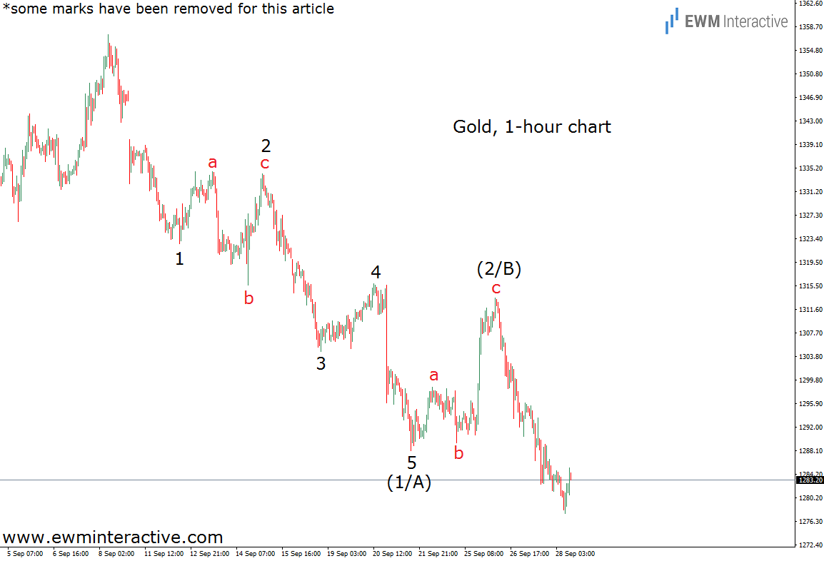 gold elliott wave analysis sep 28