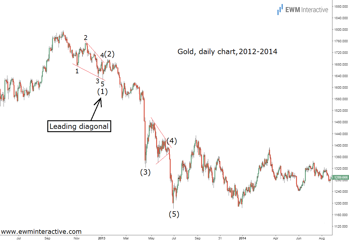 leading diagonal elliott wave pattern gold