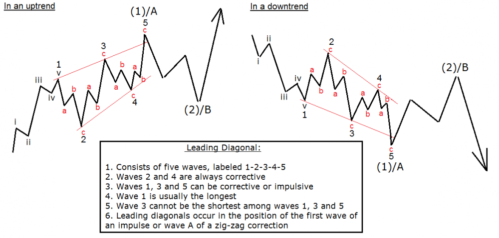leading diagonal elliott wave pattern