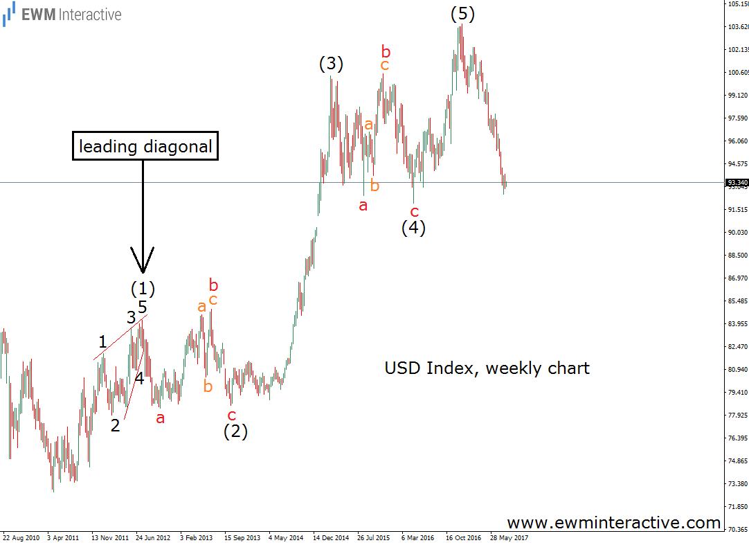leading diagonal elliott wave pattern dollar index