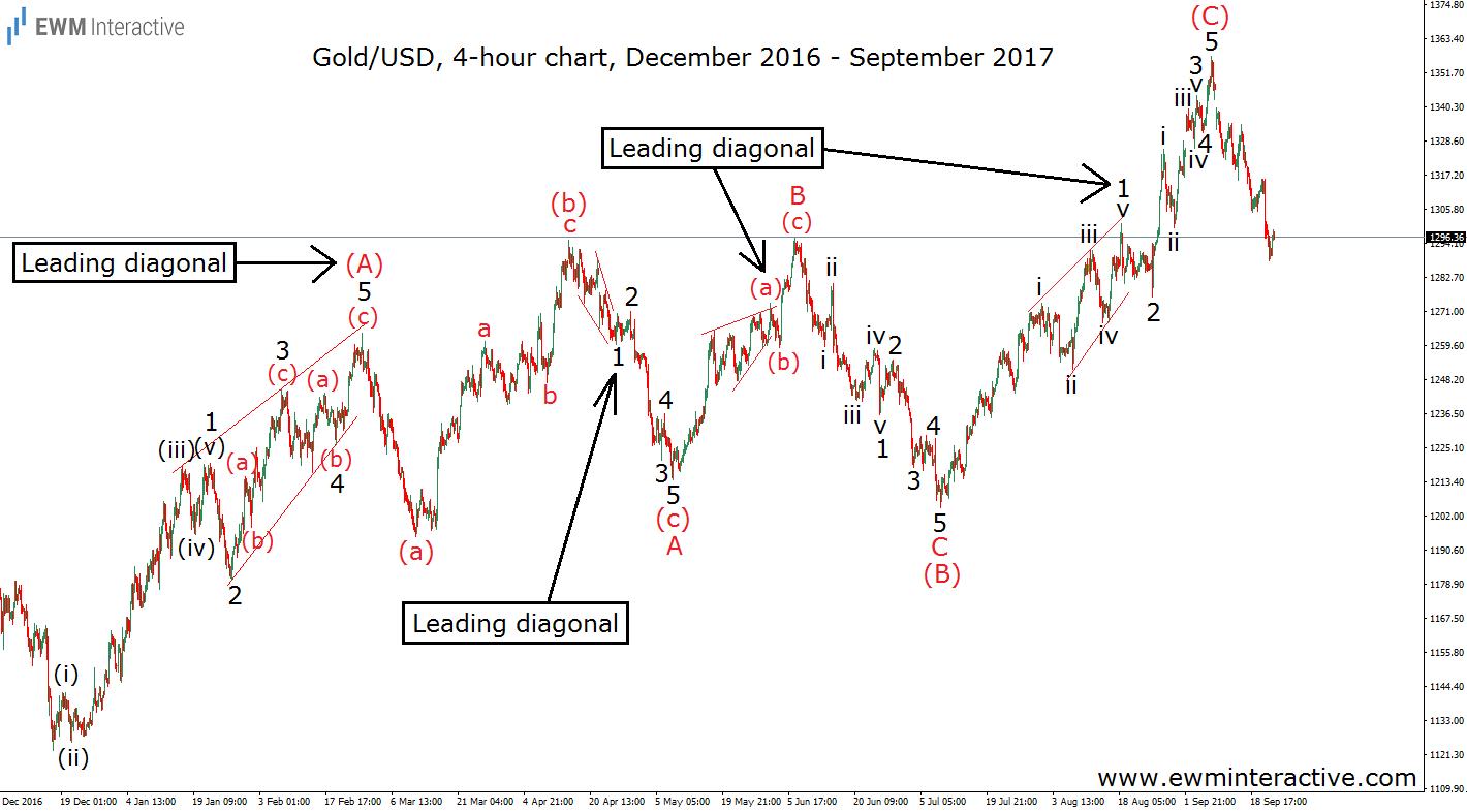 leading diagonal elliott wave pattern xauusd