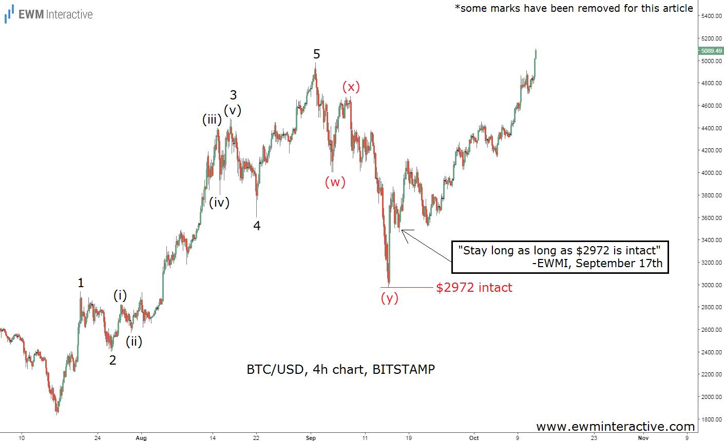 bitcoin elliott wave analysis update oct 12