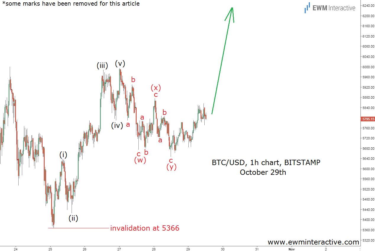 bitcoin elliott wave analysis oct 29
