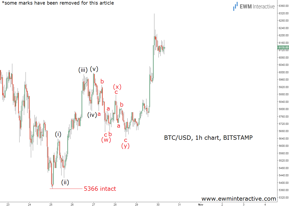 bitcoin elliott wave chart oct 30