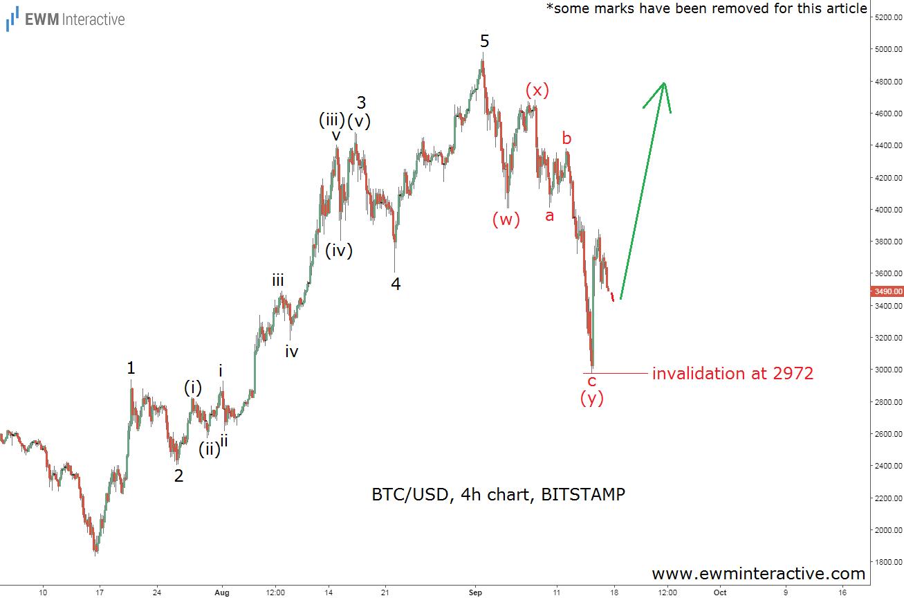 bitcoin elliott wave analysis 17 sep