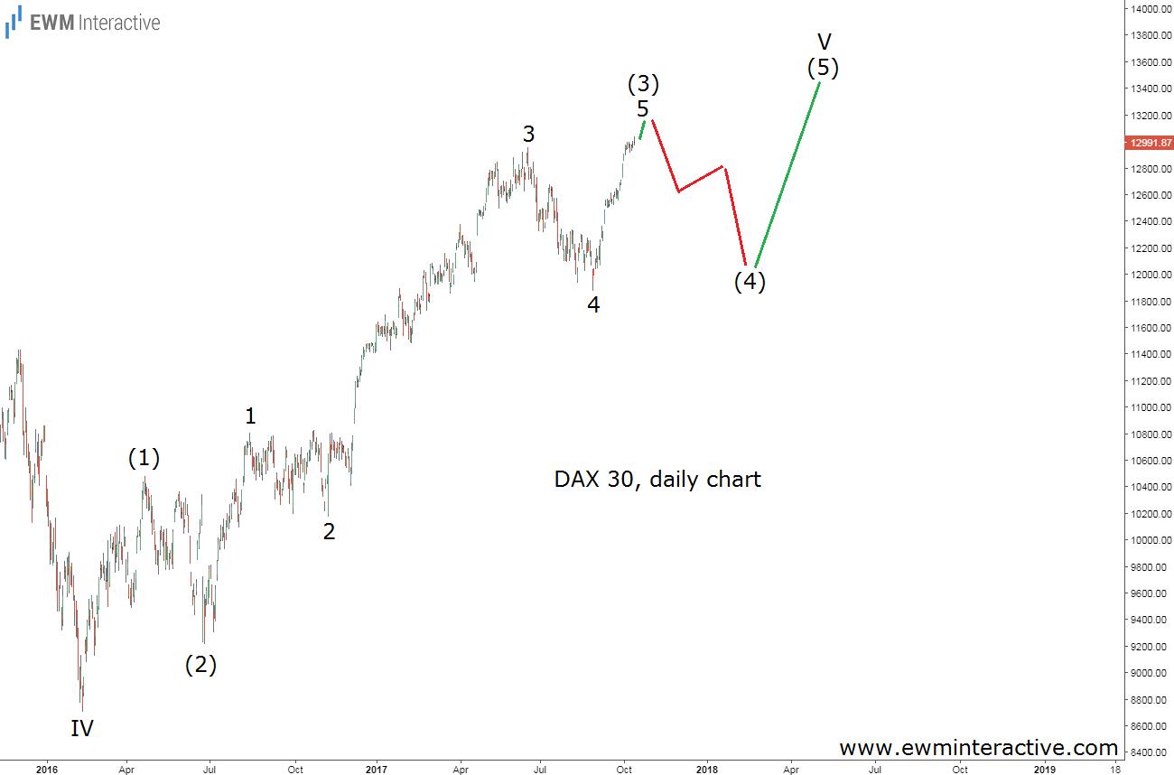 dax index elliott wave analysis