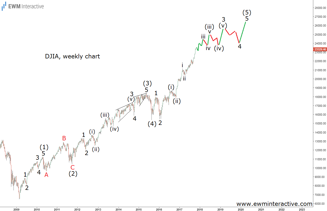 djia elliott wave analysis