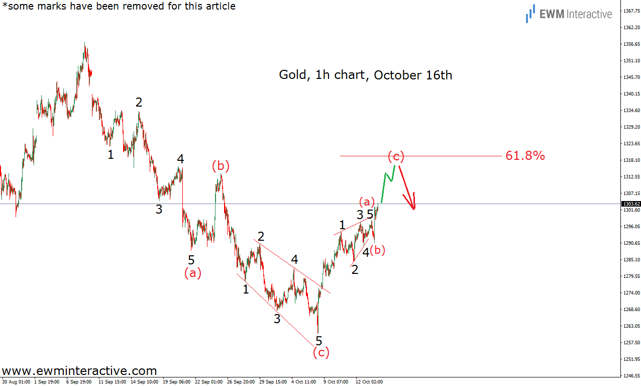gold elliott wave analysis oct 16