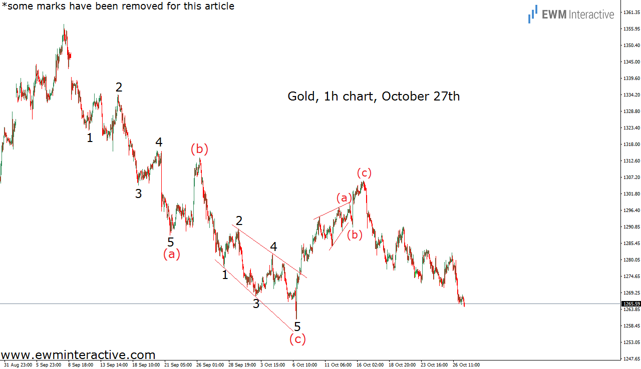 gold prices elliott wave analysis oct 27