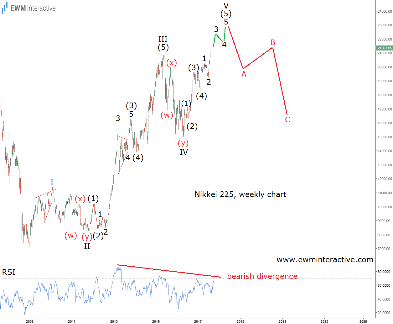 nikkei 225 elliott wave analysis