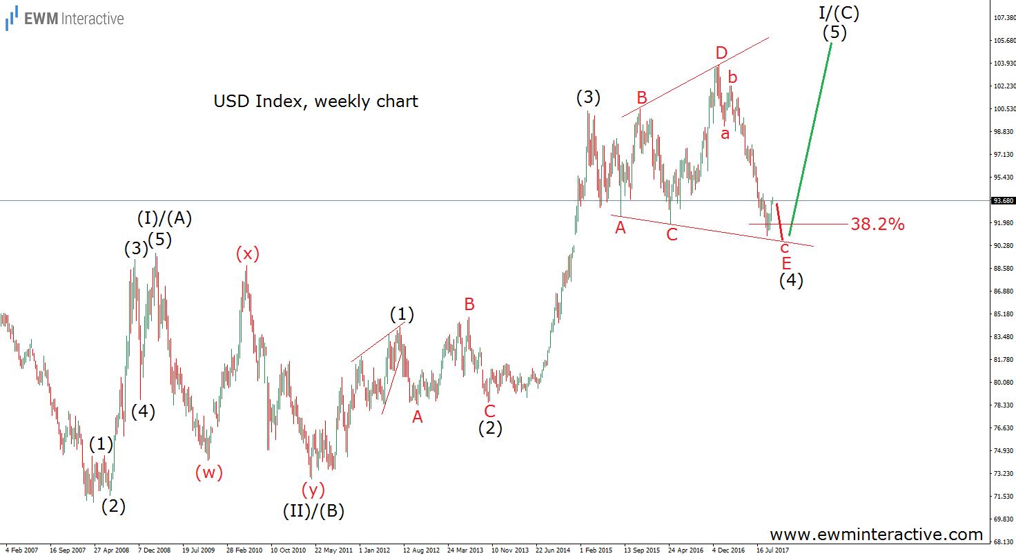 usd index elliott wave analysis alternative